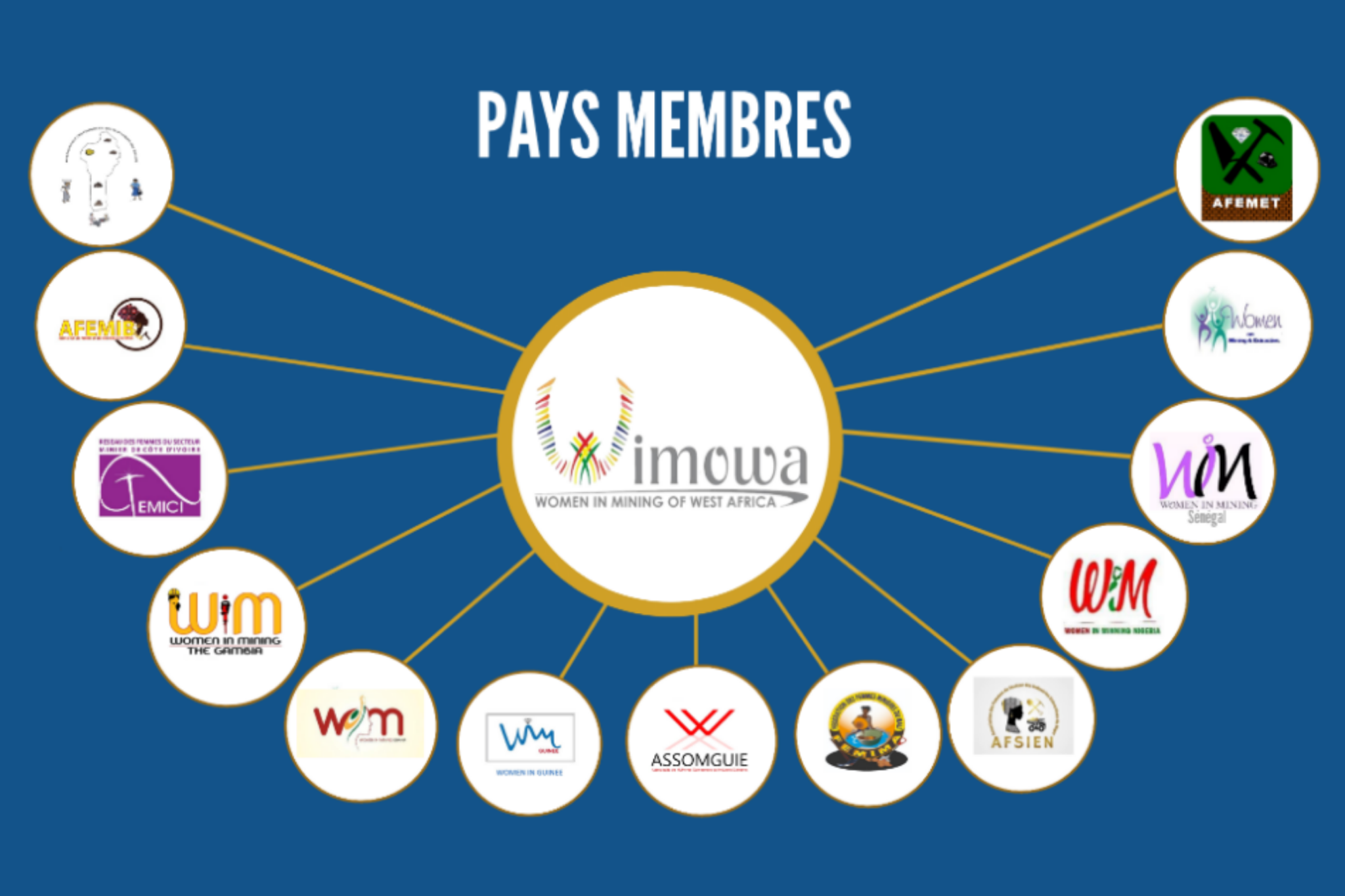 pays membres WIMOWA